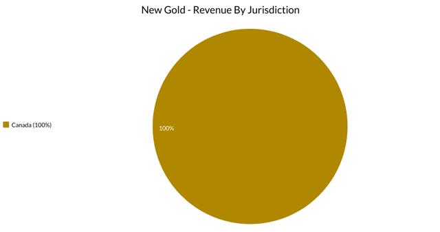 New Gold Jurisdictions