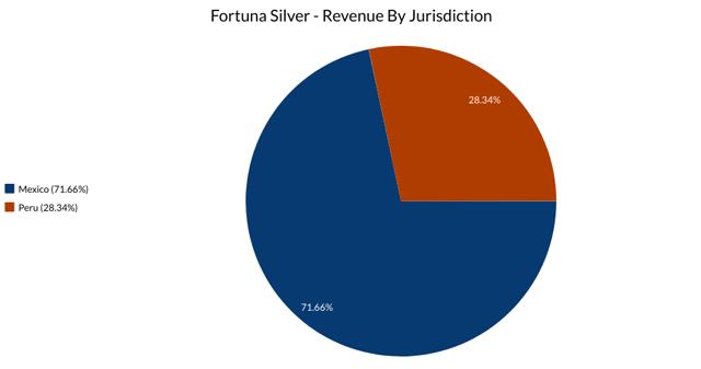 Fortuna Silver Jurisdictions