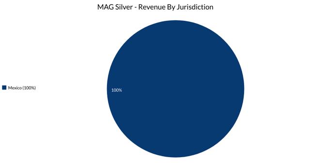 MAG Silver Jurisdictions