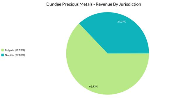 Dundee Precious Metal Jurisdictions