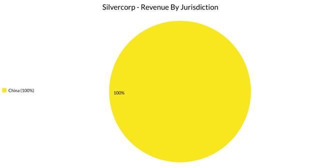 Silvercorp Precious Metals Jurisdictions