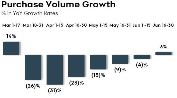 Sincronía de crecimiento de volumen de compra