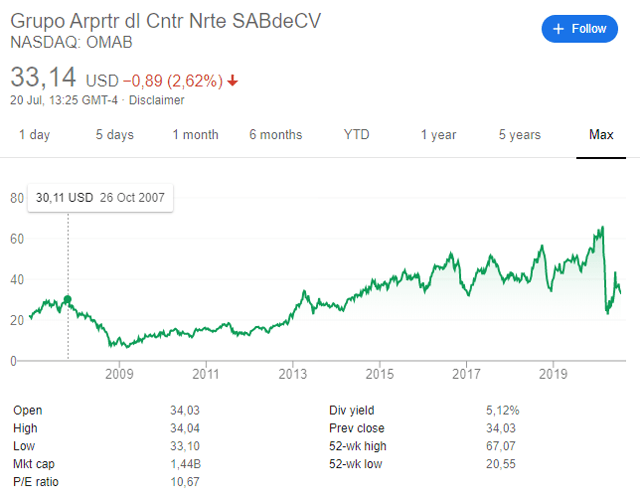 OMAB stock price – historical chart