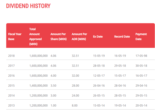 OMAB dividend history – Source: OMAB IR DIVIDEND