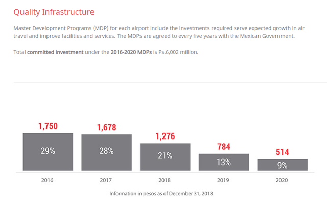 OMAB's past investment cycle spending - Source: OMAB Investor relations