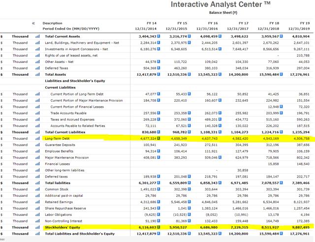 OMAB stock balance sheet – OMAB interactive investor relations page