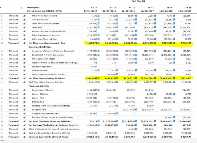 OMAB stock analysis – cash flow – OMAB interactive investor relations page