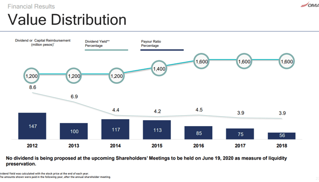 OMAB dividend history - Q1 2020 presentation