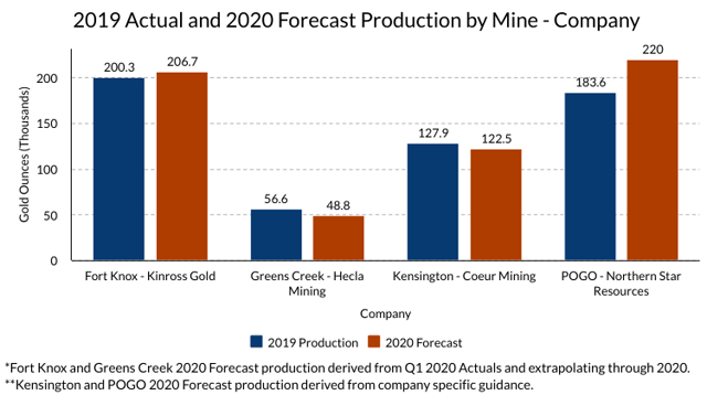 Alaska Gold Mine Production - 2019 Actual and 2020 Forecast by Mine and Company