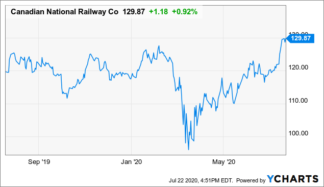 Canadian national railway company and dividend reinvestment plan is scalping allowed in forex
