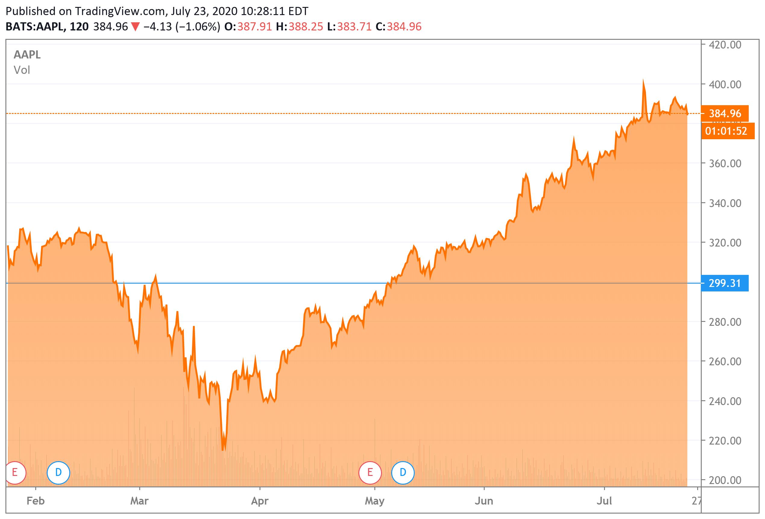 What bearish investors are betting against apple blue square betting-calculator