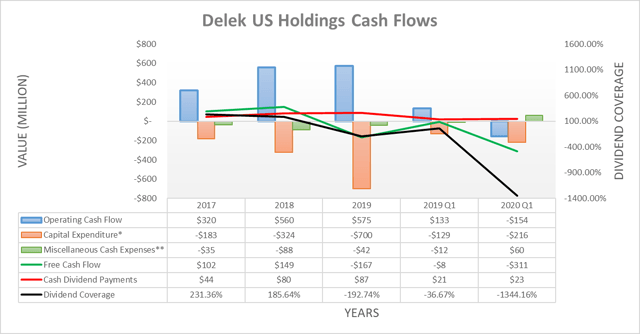 Delek US Holdings cash flows