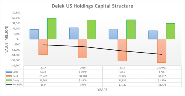 Delek US Holdings capital structure