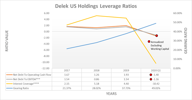 Delek US Holdings leverage ratios