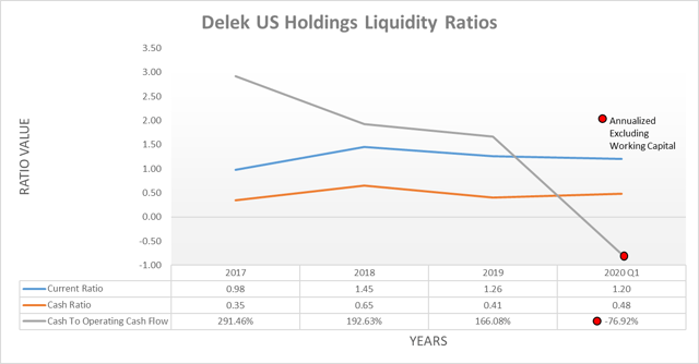 Delek US Holdings liquidity ratios