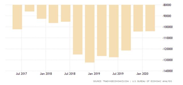 USD Current Account Deficits