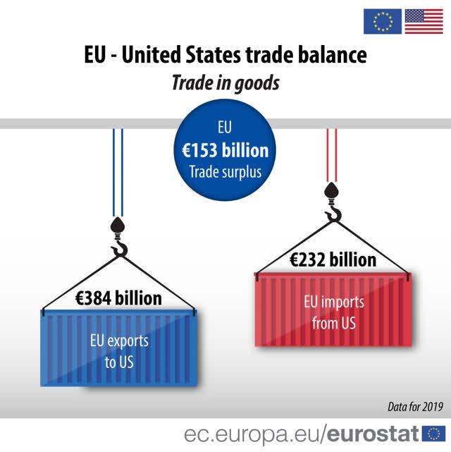 Europe-United States Trade Surplus