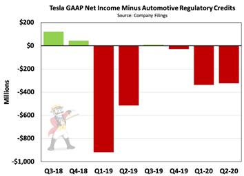 Tesla Revelation Of Regulatory Credits And The Questionable Accounting Nasdaq Tsla Seeking Alpha