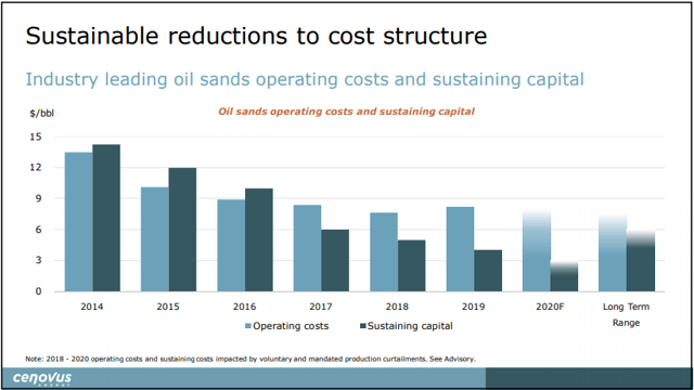 Cenovus oil sands cost structure