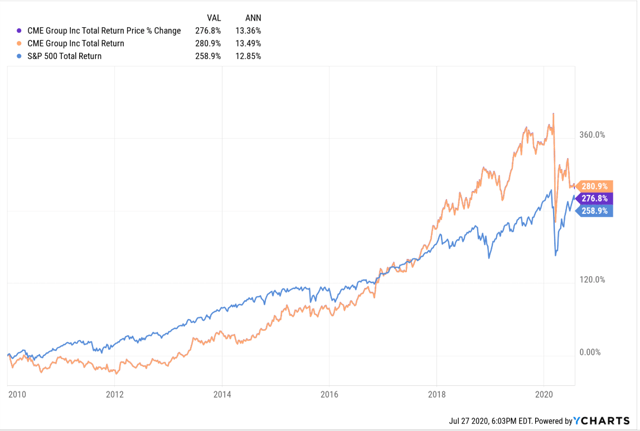 CME vs SP 500 since 1/1/2010