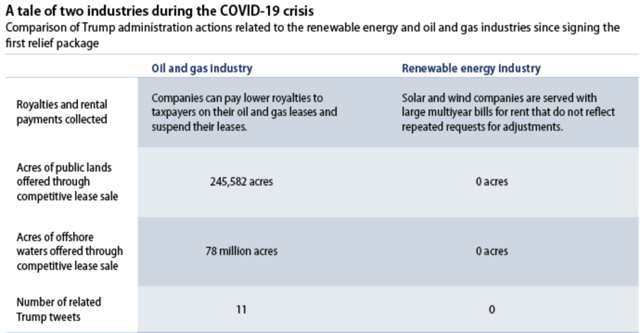 COVID-19 US energy support