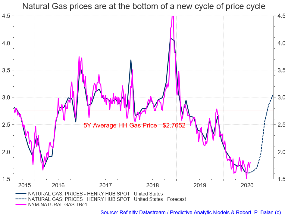 Image of article 'Natural Gas Gets Set For Prime Time: Tracking A Possible Rally Until February 2021'