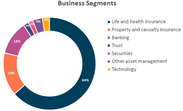 Ping An Business Segments