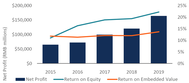 Ping An Net Profit and Return on Equity