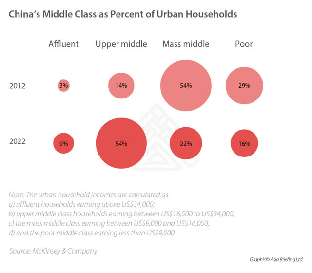 China Middle Class of Urban Households