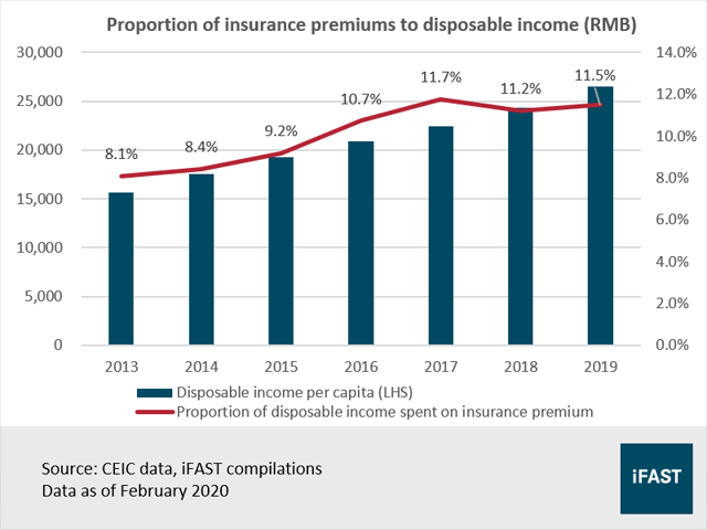 Insurance premiums to disposable income in China