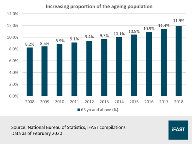 Increasing Aging Population in China