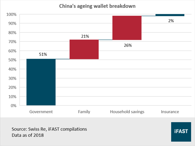 China ageing wallet breakdown