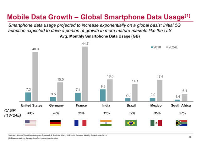 Global Growth In Smartphone Data Usage