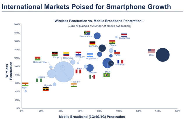 Mobile Broadband Penetration