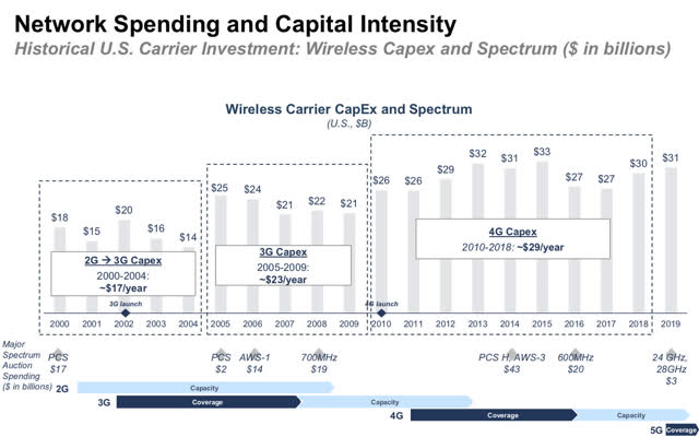 Wireless Carrier Capital Expenditure