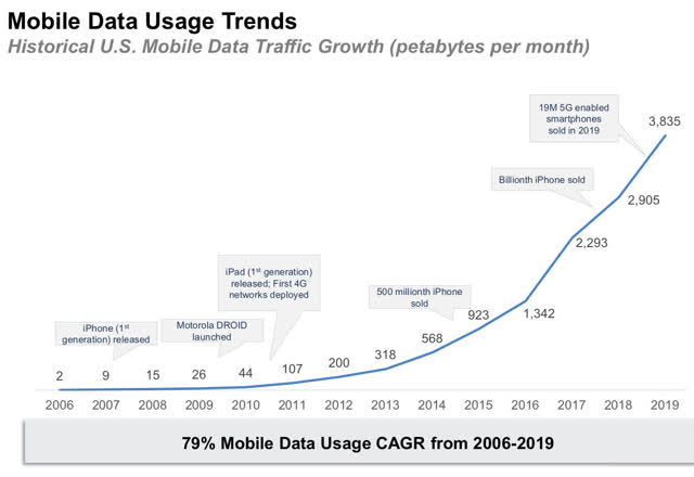 Historical US Mobile Data Traffic Growth