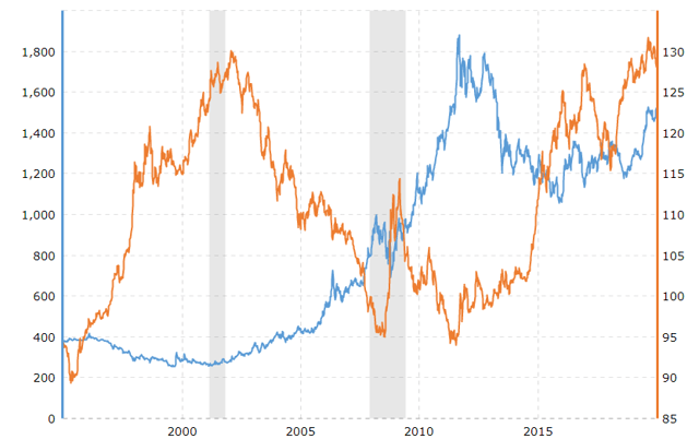 Gold Will Continue Sailing Past Its Record High 1
