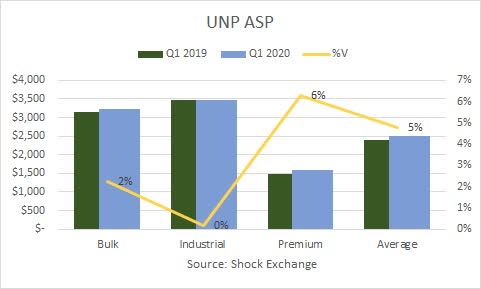 UNP Q1 2020 ASP. Source: Shock Exchange