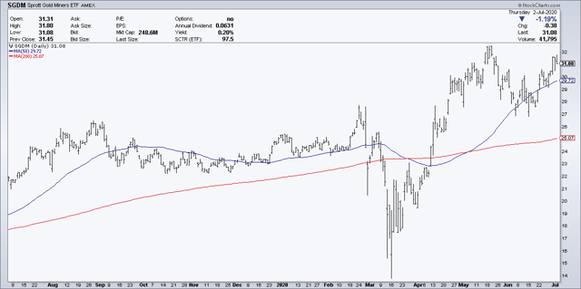 Sprott Gold Miners ETF