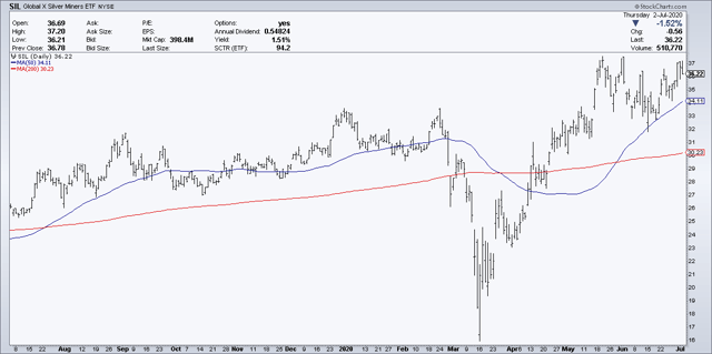 SIL Global X Silver Miners ETF