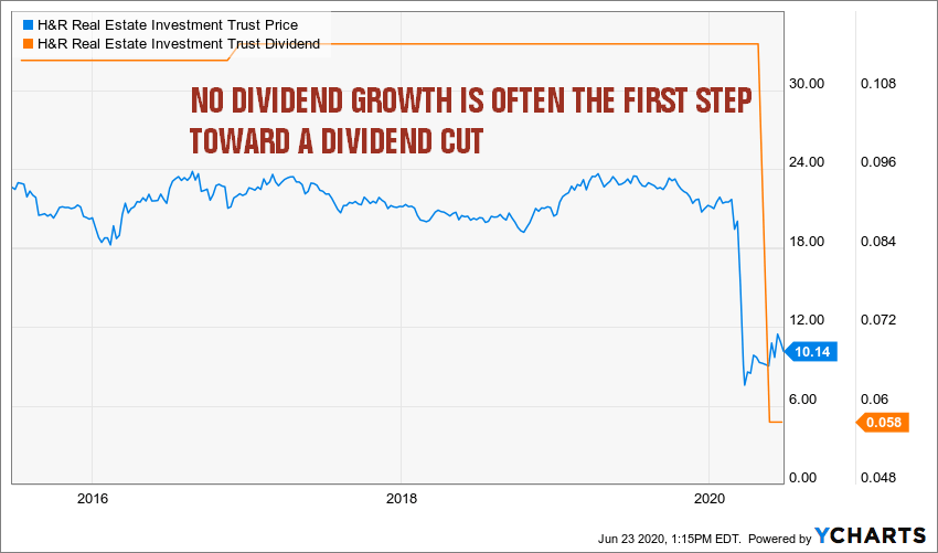 Techniques To Avoid Dividend Cuts