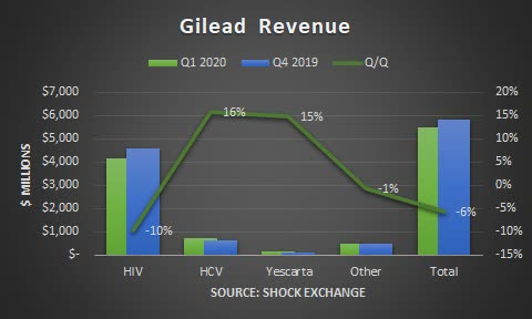 Gilead Raises 2020 Profit Outlook on Remdesivir Demand