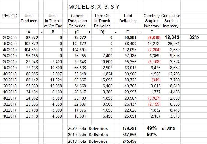 Tesla S Scores A Big Reduction In Unsold Inventory Nasdaq Tsla Seeking Alpha