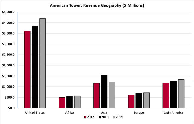 American Tower Revenue Geography