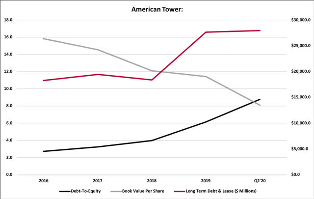 American Tower Long Term Debt