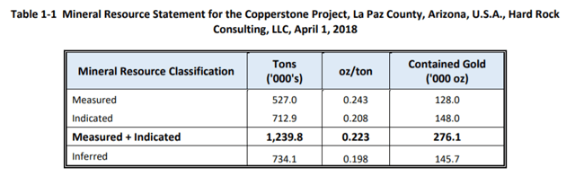 Copperstone M&I Report