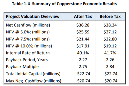 Copperstone Project Economic Analysis