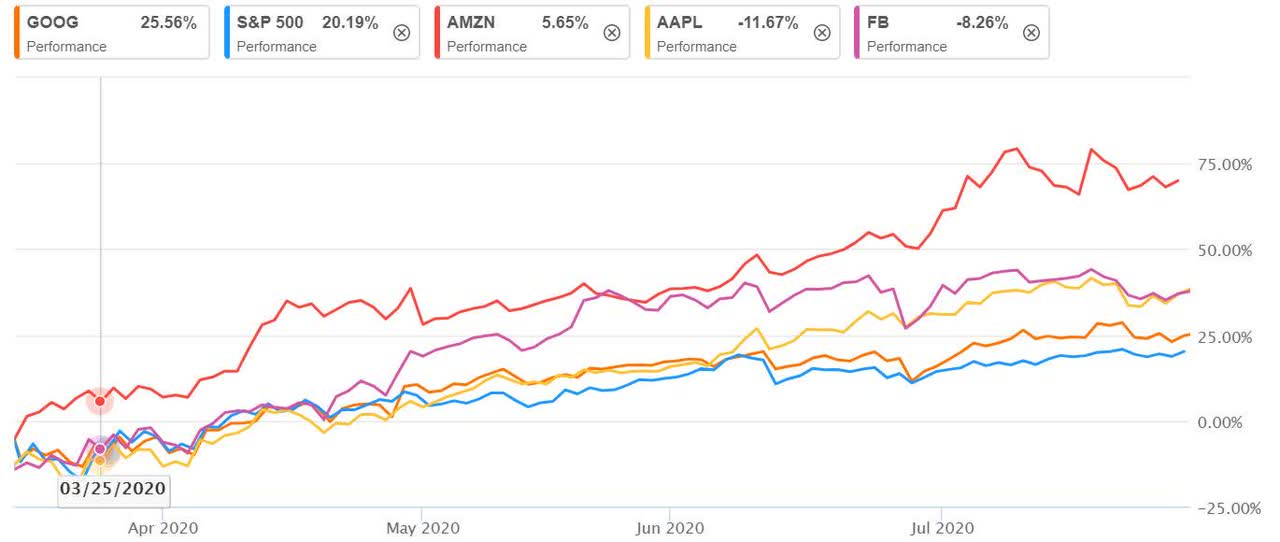 Aapl Big Sales Christmas 2020 Big tech   Apple, Amazon, Facebook, Alphabet show rally was no