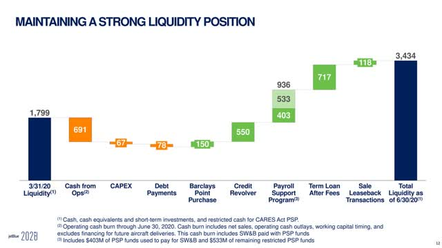 Image of article 'JetBlue: Abundance Of Liquidity Will Help This Airline To Survive The Pandemic (NASDAQ:JBLU'