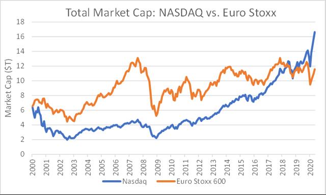 Nasdaq vs. Euro Stoxx 600